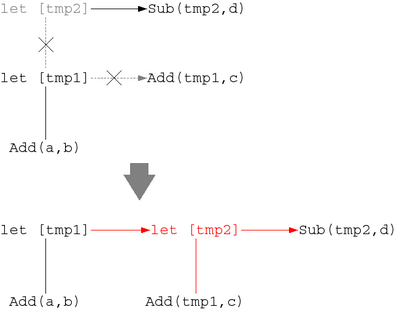 Flatten intermidiate code by transforming nested let.